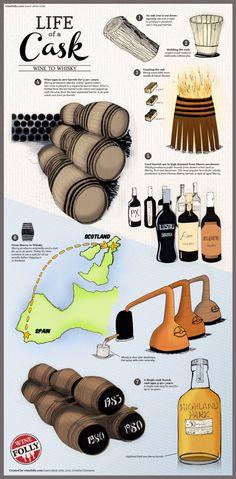The life of an oak cask.