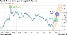 Euro Pound Exchange Rate