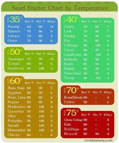 Starting from seed this year?  This chart covers some of the basics & best temperatures to start.