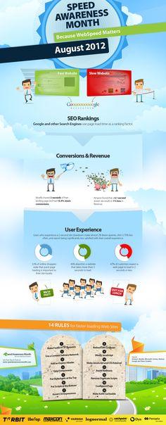La velocidad de carga de tu web #infografia #infographic #seo #marketing