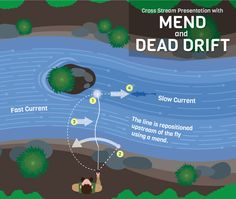 Mend and Dead Drift