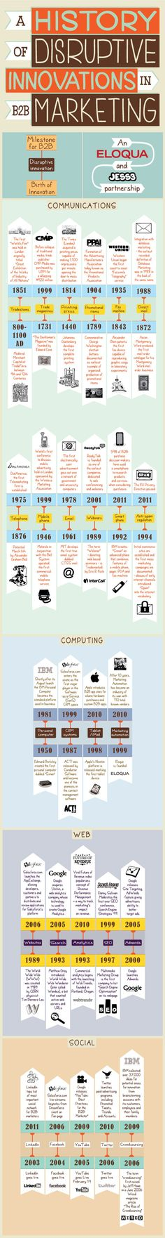 This infographic, created by Eloqua and visualizes a timeline of disruptions in the history of marketing. It explores the birth of innovation from Guerilla Marketing, Marketing Digital, Marketing And Advertising, Business Marketing, Internet Marketing, Inbound Marketing, Social Media Marketing, Online Marketing, Content Marketing
