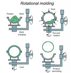 Excellent diagram of rotational molding and good article explaining the process
