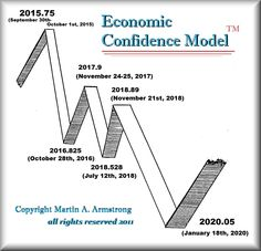 Is the Recession Starting? http://www.armstrongeconomics.com/archives/41421