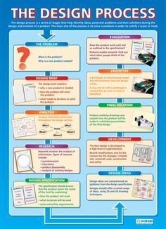 From our Design and Technology poster range, the The Design Process Poster is a great educational resource that helps improve understanding and reinforce learning. Flyer Inspiration, Inspiration Drawing, Technology Posters, Technology Lessons, Food Technology, Teaching Technology, Technology Gadgets, Educational Technology, School Posters