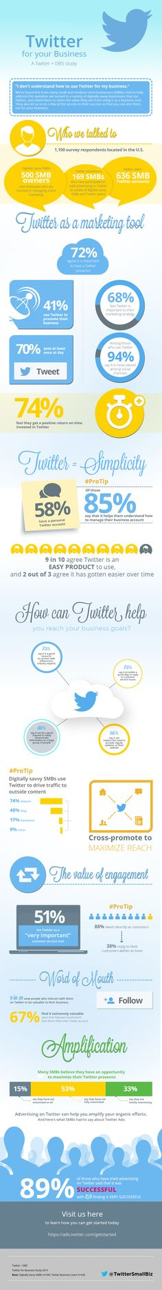How To Use #Twitter For Your Small #Business #infographic