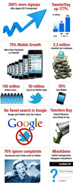 Cool New Twitter Facts  #twitter #infographic
