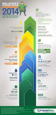 Malaysia 2014 Economy Outlook Infographics