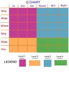 A cool Q chart