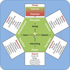 Using the Gamification User Types in the Real World