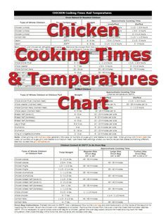 The correct chicken cooking times and the precise temperatures for cooking chicken are extremely important. The optimum flavor and tenderness of chicken can be consistently achieved when care is taken to follow the recommended time and temperature guidelines for cooking chicken.