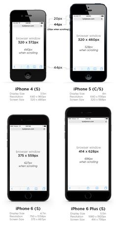 iPhone 6 Screen Size and Web Design Tips
