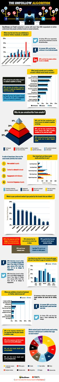 Unfollowing Social Media Infographic  #socialmedia