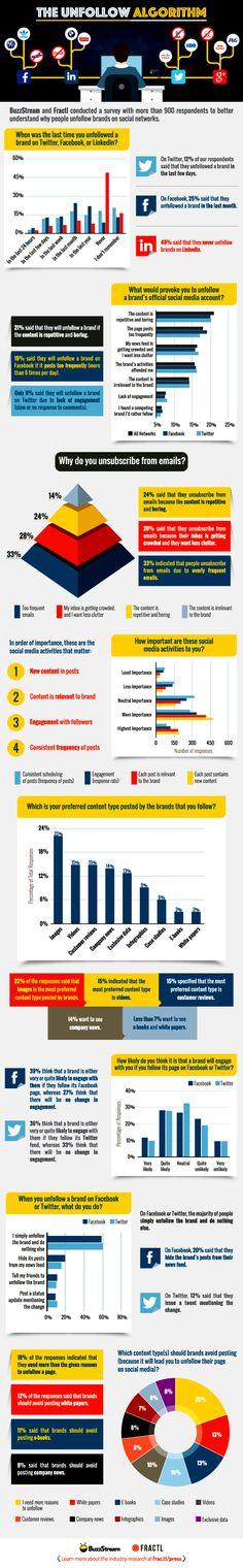 Unfollowing Social Media Infographic  #socialmedia