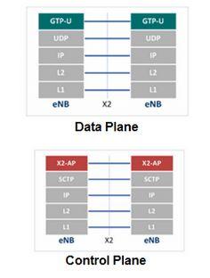 X2AP Protocol in LTE