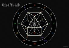 Circle of Fifths in 3D.