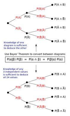 Bayes' theorem - Wikipedia