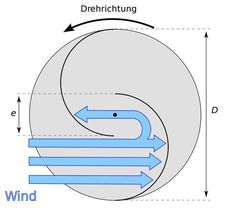 TECHNIK - Helix Windturbine – Wind of Change