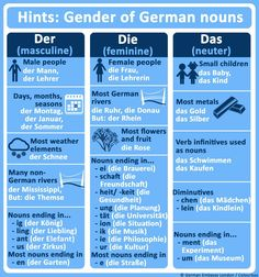 This infographic teaches about the different genders in the German language, this could help visitors be more understood when traveling.