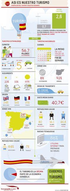 Tourism in Spain, by Banco Popular (Spain). Debería hacerse un infographic parecido para México.