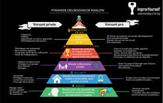 Pyramide des besoins de Maslow Accupuncture, Meditation, Miracle Morning, Work Motivation, Human Resources, Positive Attitude, Self Development, Marketing, Better Life