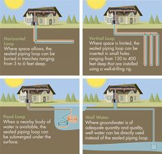 geothermal heating and cooling systems - Google otsing