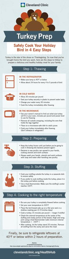 Thanksgiving Turkey Prep in 4 Easy Steps