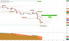 EURUSD Weekly Target   #forex #Nasdaq #stocks #Watches #news #charts #tips  #stockmarket