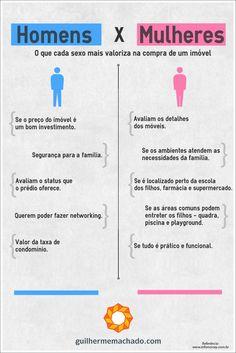 Homens x Mulheres! Na hora de comprar um imóvel, o que cada sexo mais valoriza? Confira o infográfico!