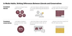 20 The Conservative And Liberal Media Divide Ideas Political Ideology Rhetoric Conservative
