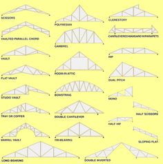 Types of gable roofs