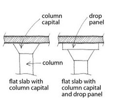 Substructure the portion below ground image includes for Slab foundation definition