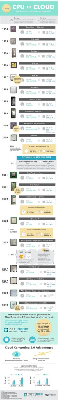 Performance of Server Class CPUs Pre and Post Cloud Computing [Infographic] - Business 2 Community