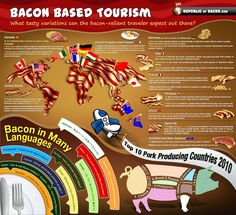 Bacon on vacation- global bacon variations [INFOGRAPHIC]