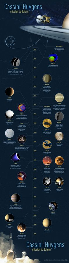 Cassini-Huygens Mission To Saturn - 15th Anniversary Timeline I love this sort of illustration… you can just get lost in it. Wonderful.