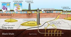 Gas leaks from faulty wells linked to contamination in some groundwater | #GeologyPage