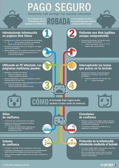 Pago seguro (Kaspersky) #infografia #infographic #ecommerce