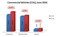 Indian Commercial Vehicles sales, production and exports data for June 2016.   http://www.market-width.com/Indian-Automobile_Industry-Statistics-June-2016.htm