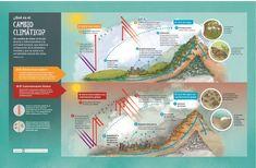 3 infografías que explican el cambio climático y sus efectos sobre el desarrollo sostenible - Noticias   iAgua