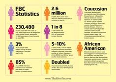 Breast Cancer Statistics via TheSilverPen.com #breastcancer #silverlining