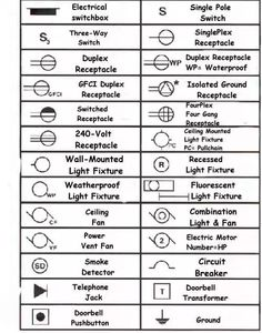Electrical blueprint symbols details pinterest symbols electrical symbols for blueprints malvernweather Choice Image