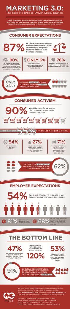 Infographic Marketing 3.0 #marketing