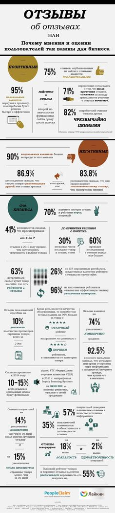 Инфографика: Отзывы об отзывах
