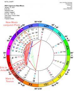 World Astrology 2021