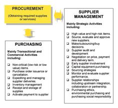 For Improved Business Performance Globalization has paved the way for companies to consider procurement from various low cost countries across the world. Contract Management, Inventory Management, Supply Chain Management, Operations Management, Business Management, Project Management, Business Planning, Career Help, Career Advice