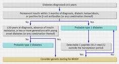 Algorithm to aid diagnosis of maturity onset diabetes of the young (MODY) in patients with young adult onset diabetes.
