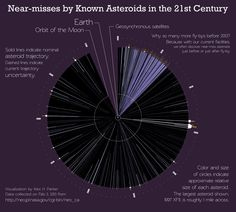 near misses by know #asteroids in the 21th century
