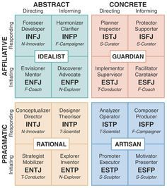 Integrated Type Theory Model | Type vs Temperament | Jung, Myers-Briggs