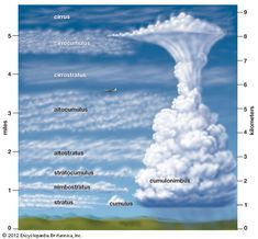 Help making an outline for a research paper about How Clouds are Formed?