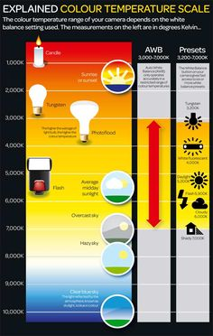Understanding Photography and Color Temperature